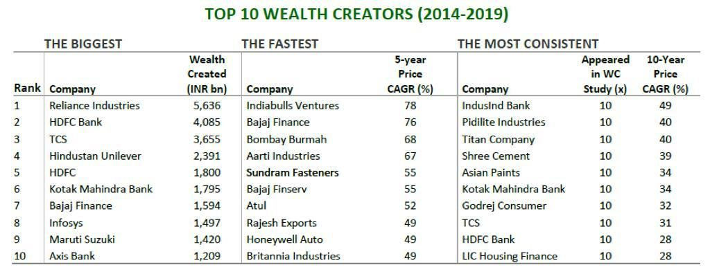 Wealth Creators of India - The Biggest, Fastest & Most Consistent