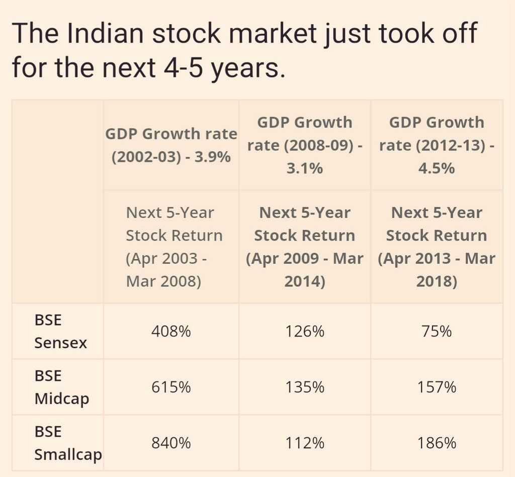 With GDP hitting 26 quarter low, are we headed to the next Bull Run?